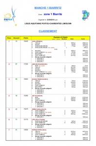 cni-2016-resultats-et-statistiques-manche-1
