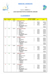 cni-2016-resultats-et-statistiques-manche-2